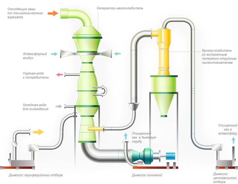 Очистка природного газа