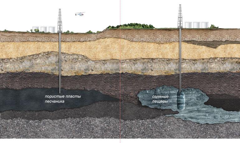 Устройство подземных хранилищ газа